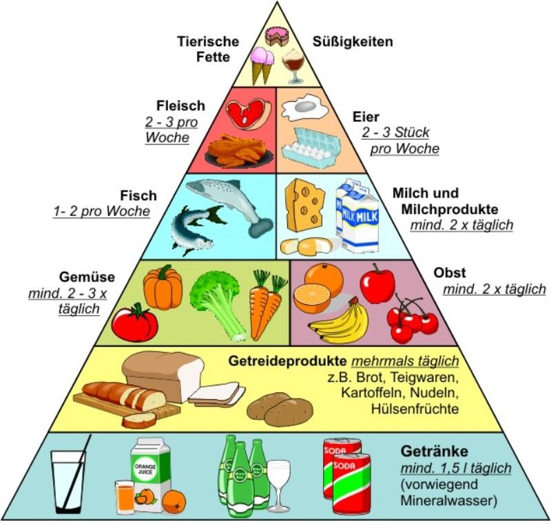 klassische Ernährungspyramide DGE abnehmen brot und getreide süßigkeiten
